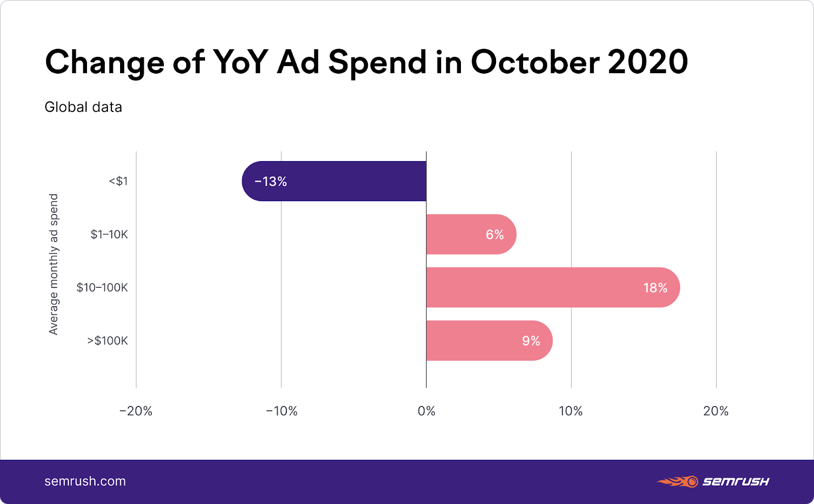 Year-over-year change in advertising spend by ecommerce websites
