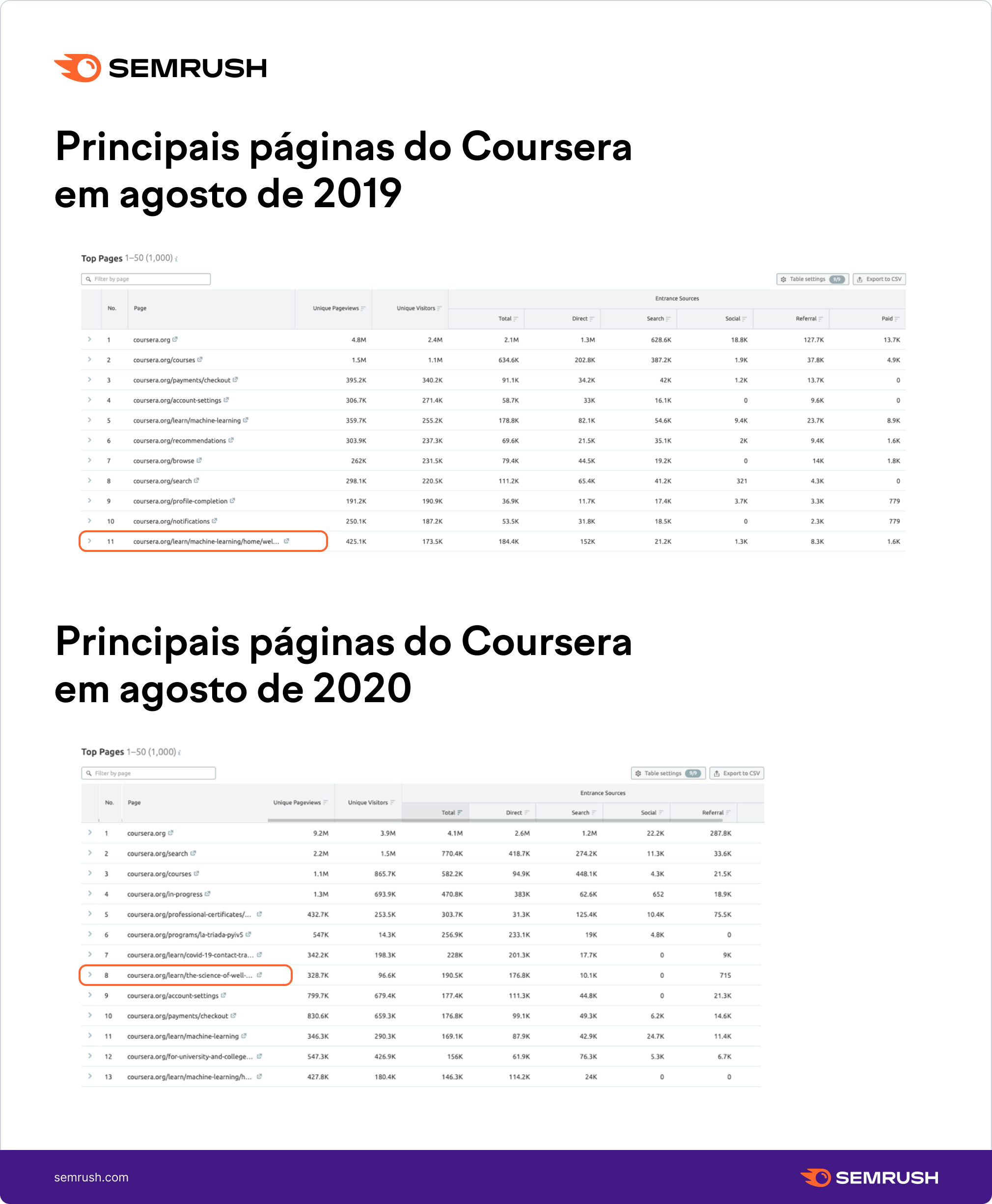 Coursera, Top Pages