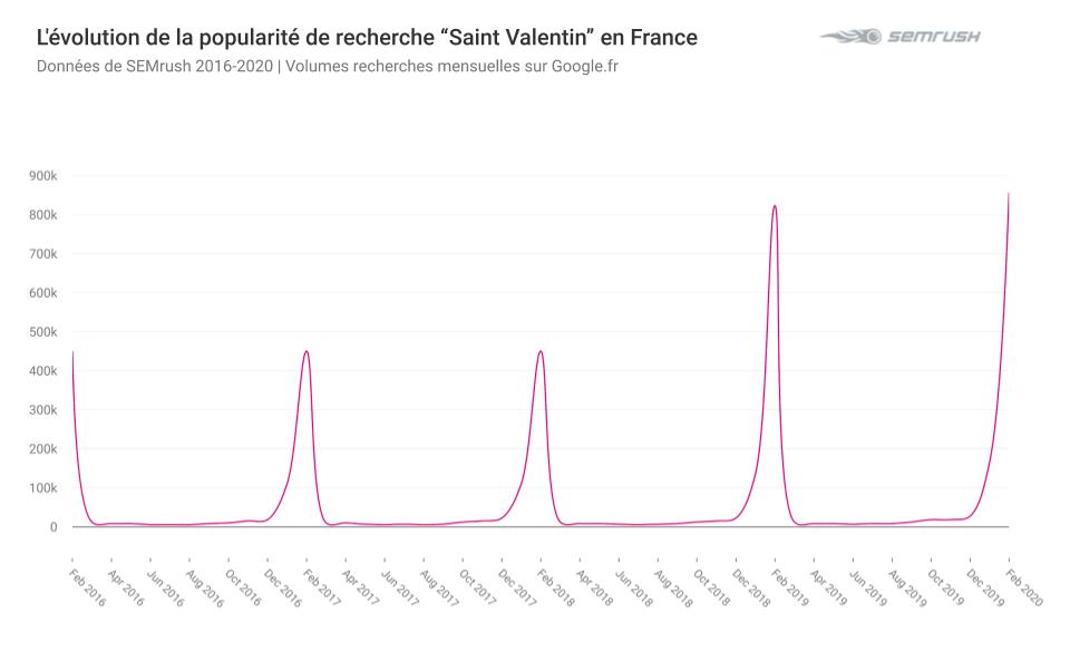 Evolution de la popularité de recherches Saint Valentin en France