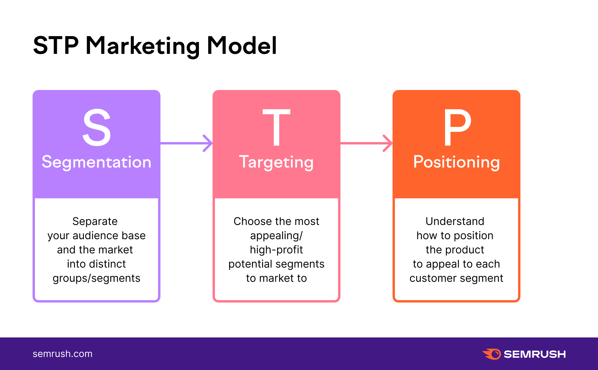 STP Marketing Model example