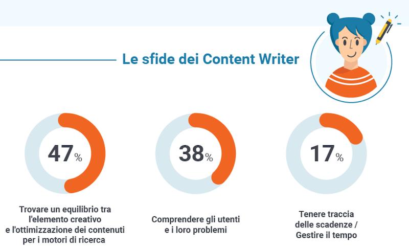 le sfide del content writer