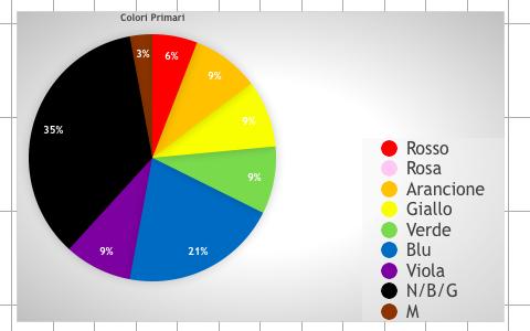 Analisi dei colori primari nei post sui social