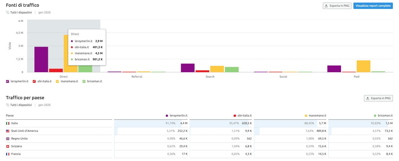 Controllo delle fonti di traffico e Paesi per siti concorrenti