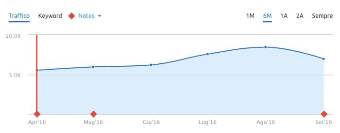 Risultati esperimento di Storytelling: incremento di visite sul sito