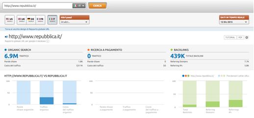 Come aumentare le visite del tuo sito web sfruttando SEMrush