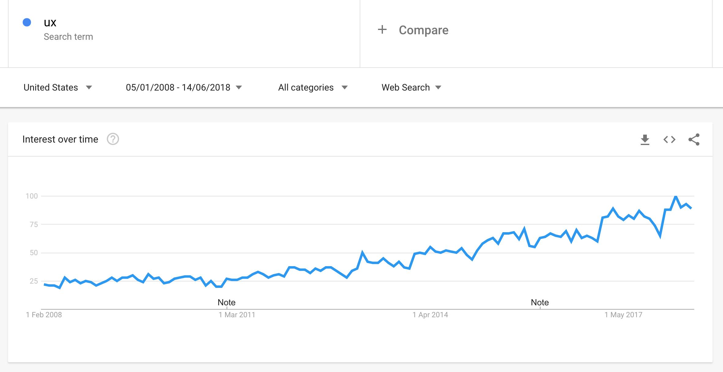 UX google trends