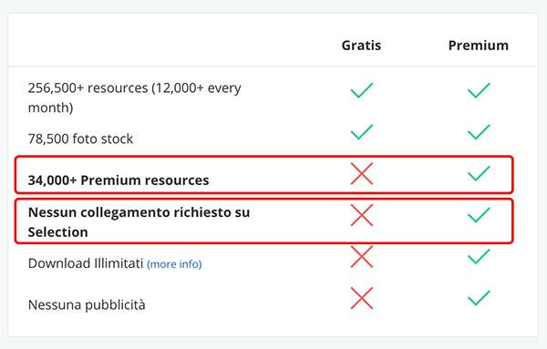 Immagini Freepick - comparazione licenza Gratis e Premium