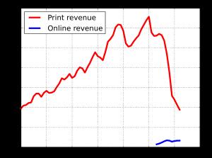 Ingressi della carta stampata e dei media digitali