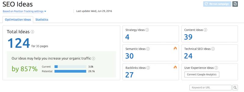 i tool di Web Monitoring: SEO Ideas di SEMrush