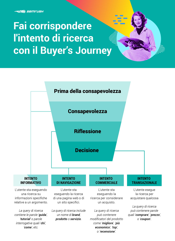 intento di ricerca e buyer's journey