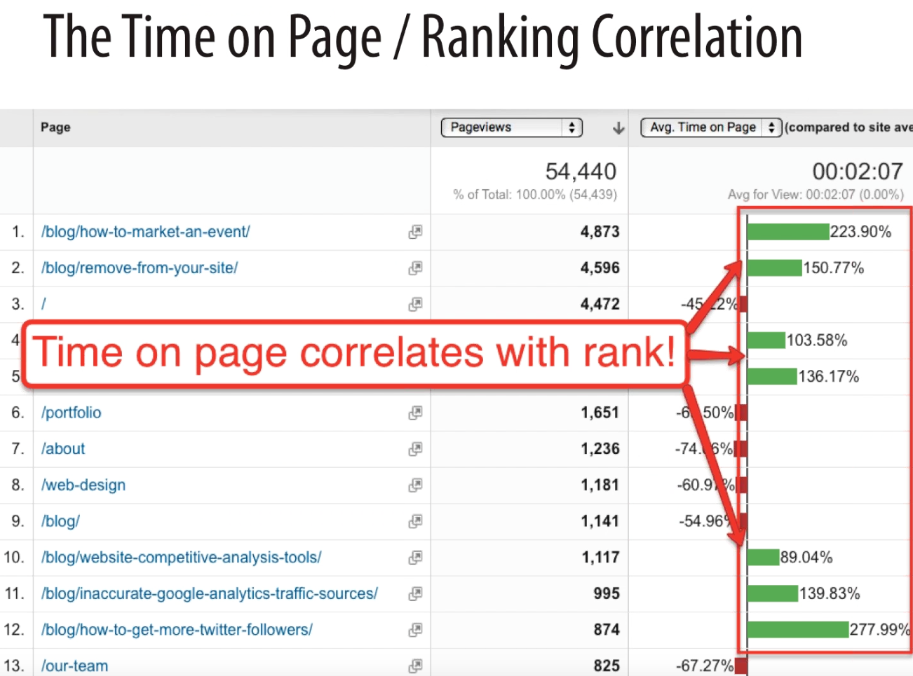 Time on page correlates with user interaction signals