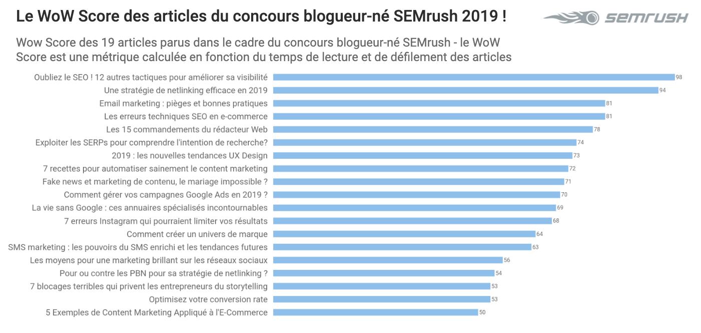Concours Blogueur-né 2019 : les résultats !. Image 1