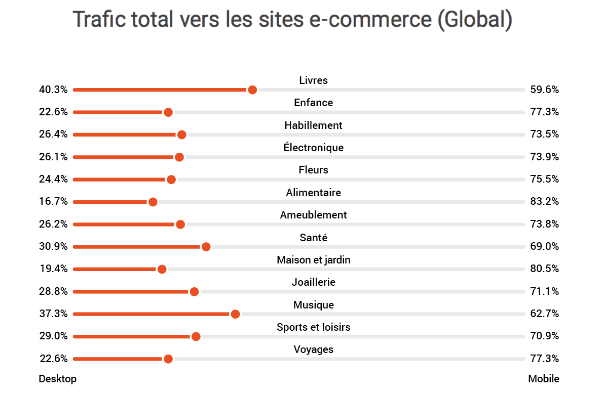 e-commerce-trafic-industries.png