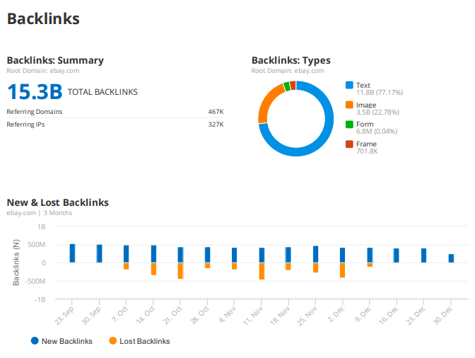 8 Berichtsvorlagen und Expertentipps für tägliches, wöchentliches und monatliches Marketing-Reporting. Bild 14