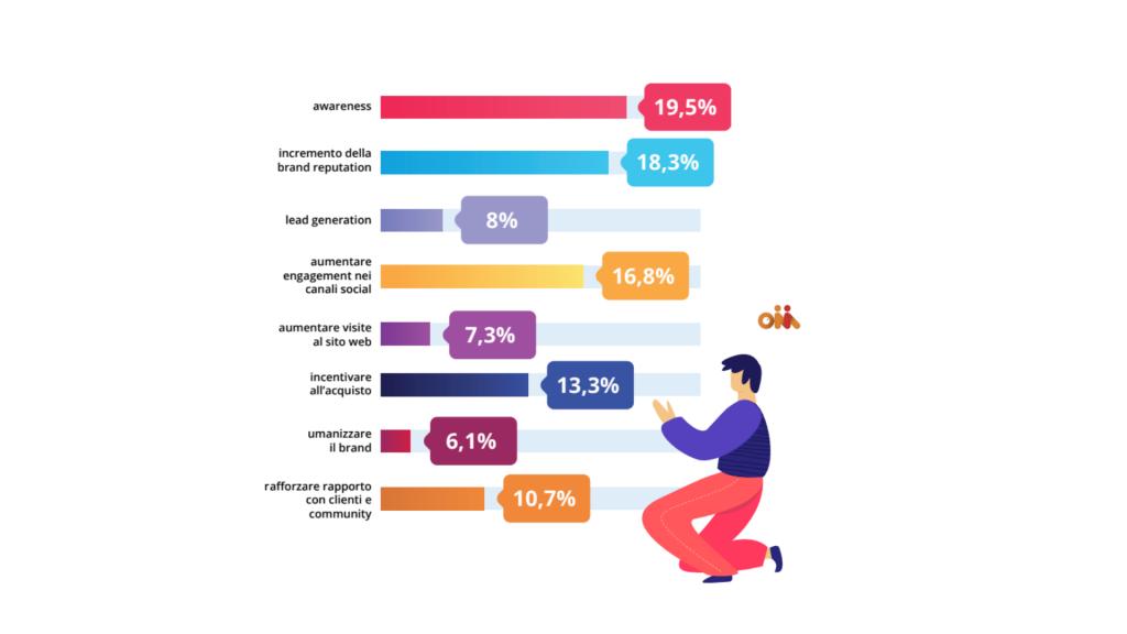 Le finalità dell'influencer marketing