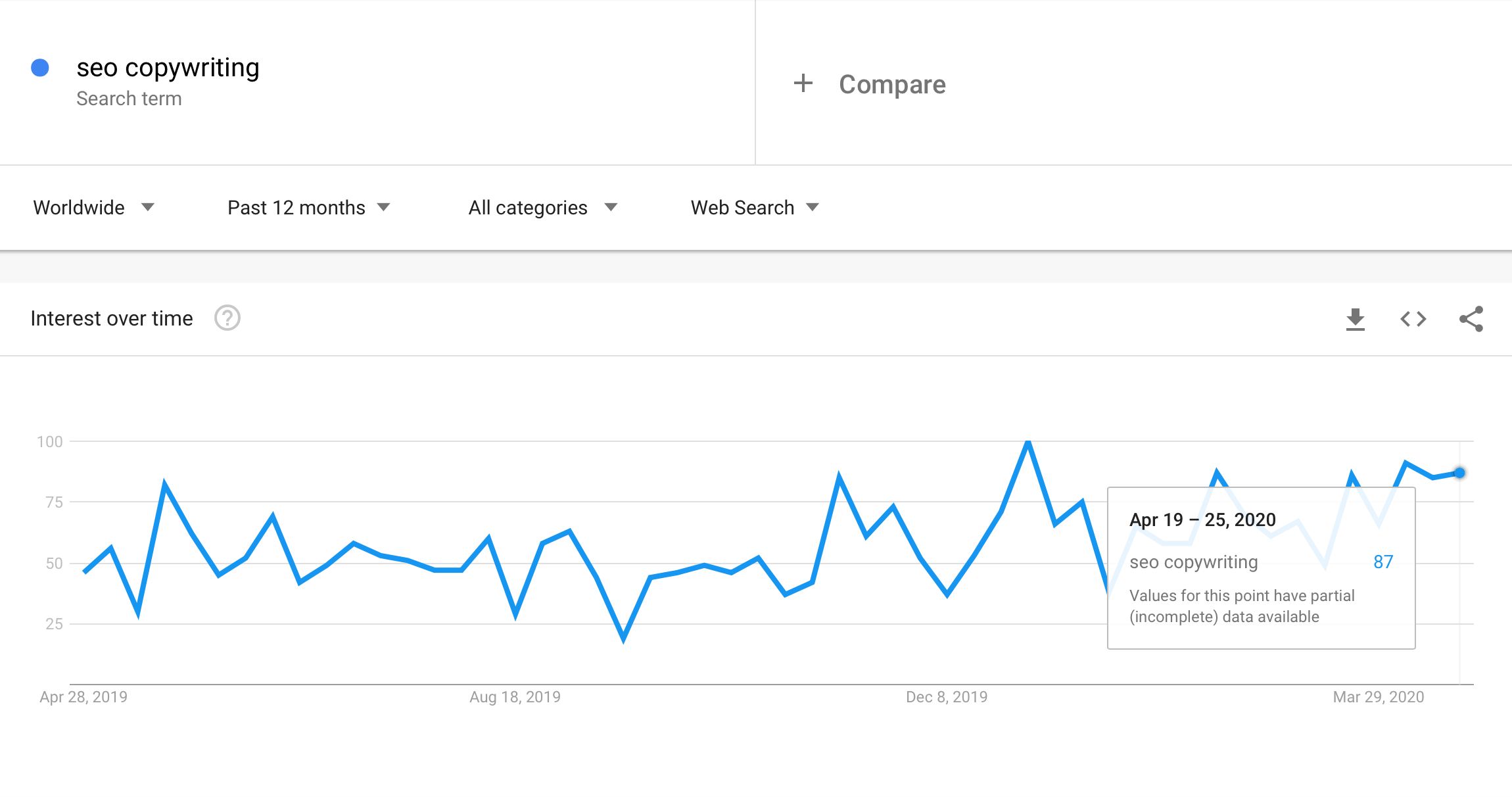 Google Trends Screenshot 1
