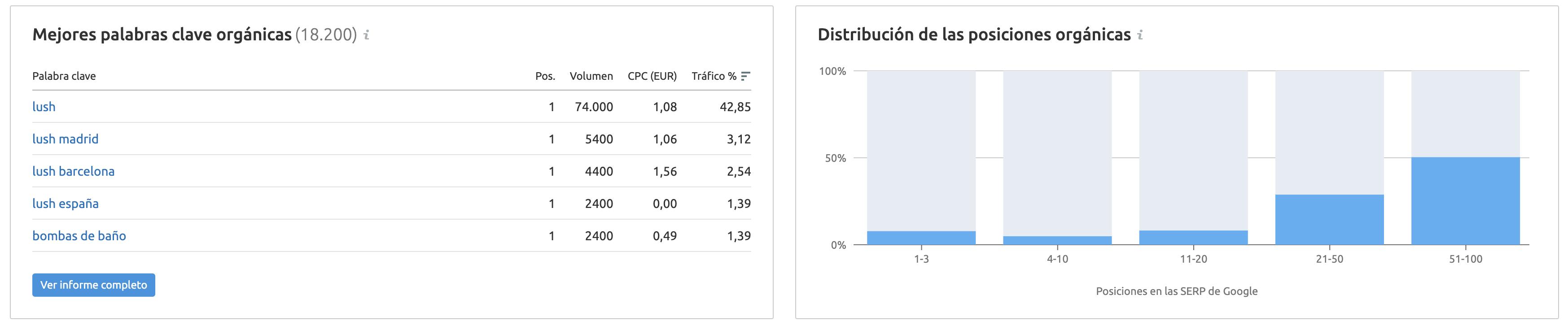 Estrategias de marketing ecológico - Distribución de las posiciones Lush