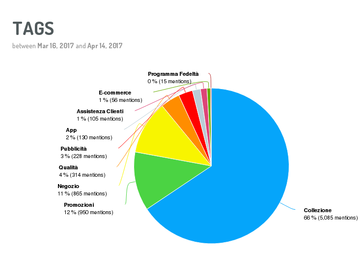 Come monitorare la reputazione online: utilizza i tag di classificazione