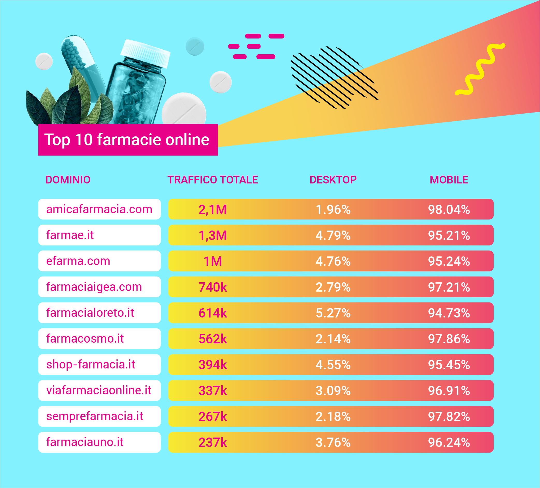 Le 10 farmacie online più visitate in Italia