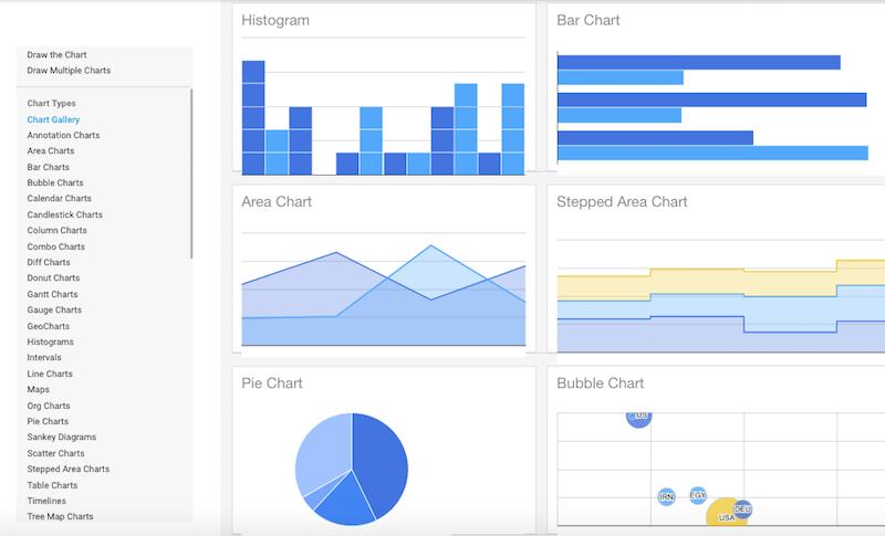 Google Charts è un altro tool utile per fare Content Marketing (gratuito)