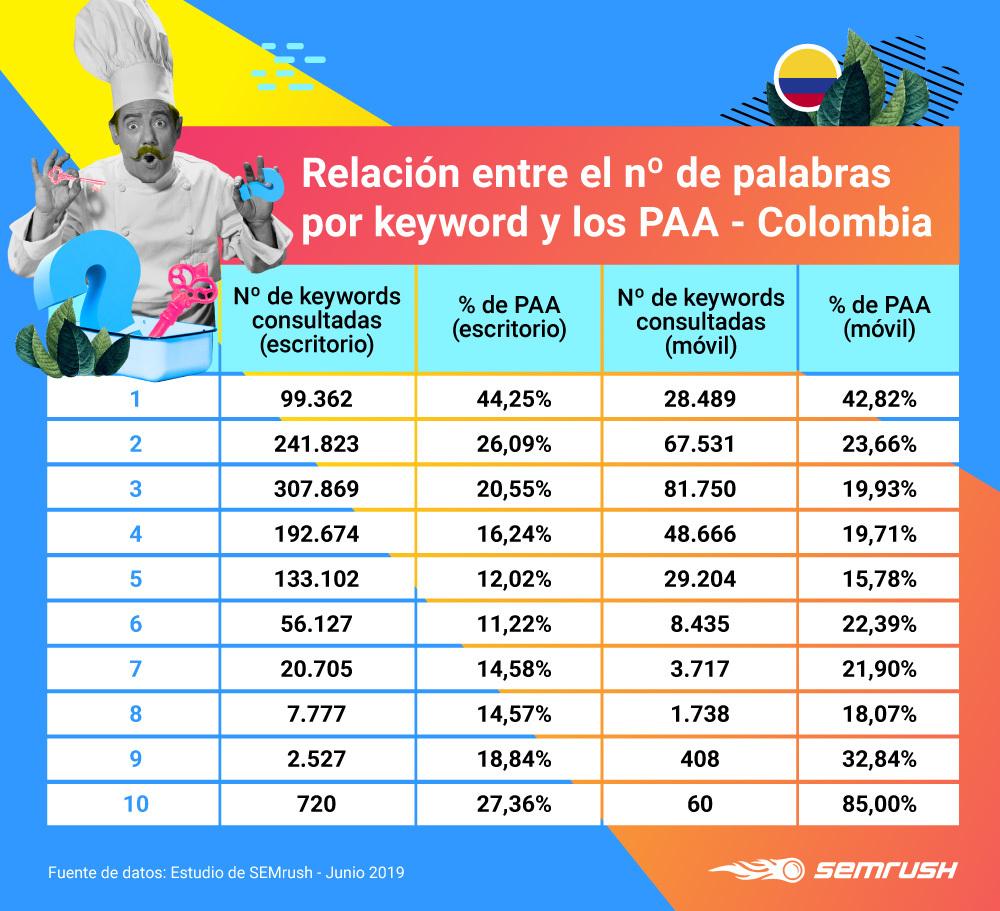 People Also Ask - Número de palabras por keyword Colombia