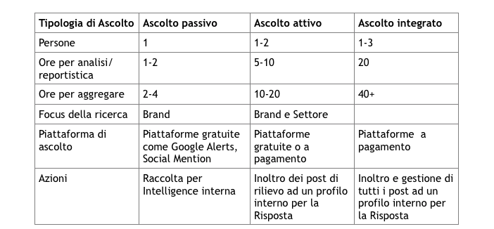 Social media listening: Le tre fasi dell'ascolto strategico del web