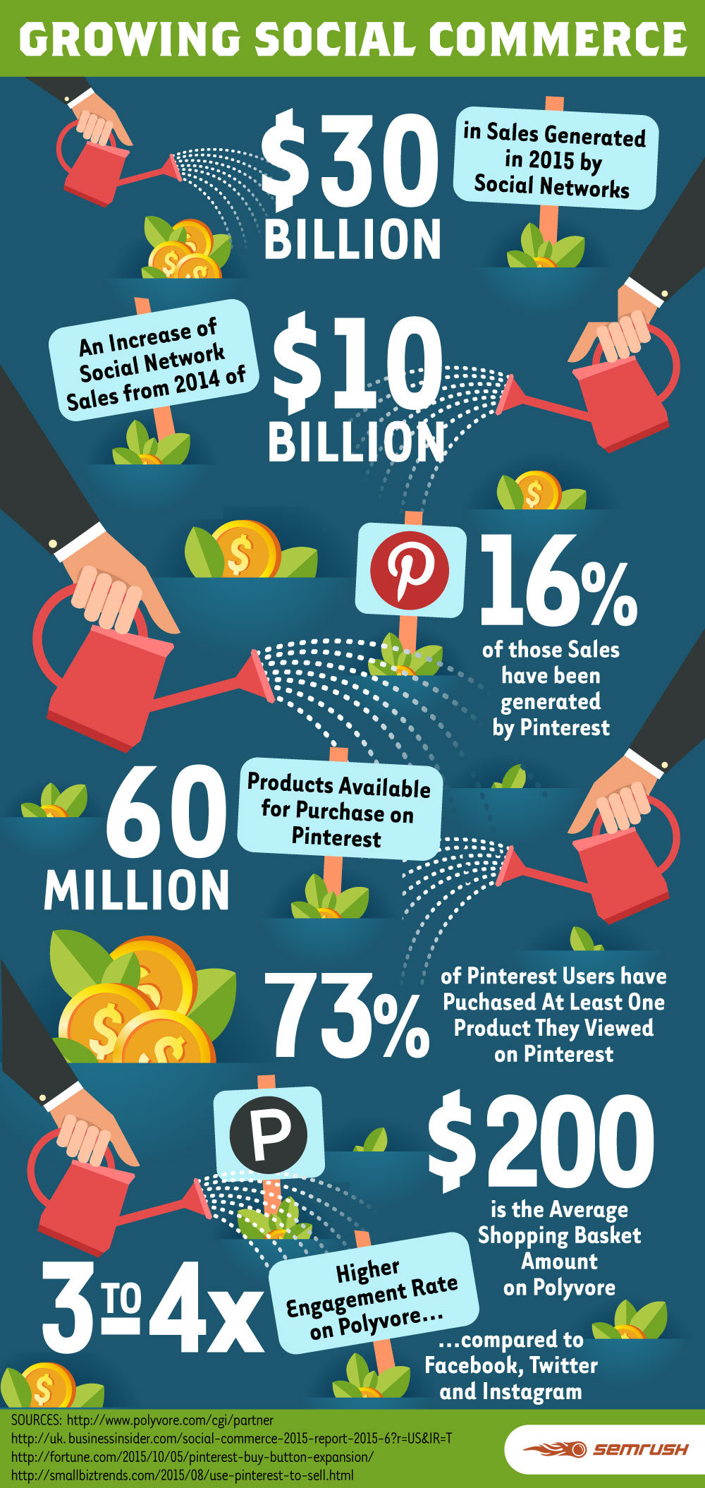 Social Commerce is Still Growing: Facebook, Pinterest and Polyvore Case Study. Image 0