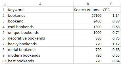 Amazon Search Terms Optimization