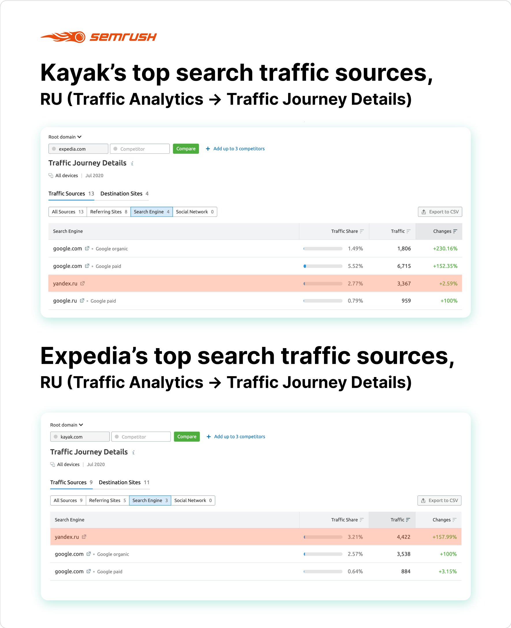 How to Drive More Traffic to Your Website: Winning the Traffic Race. Image 9