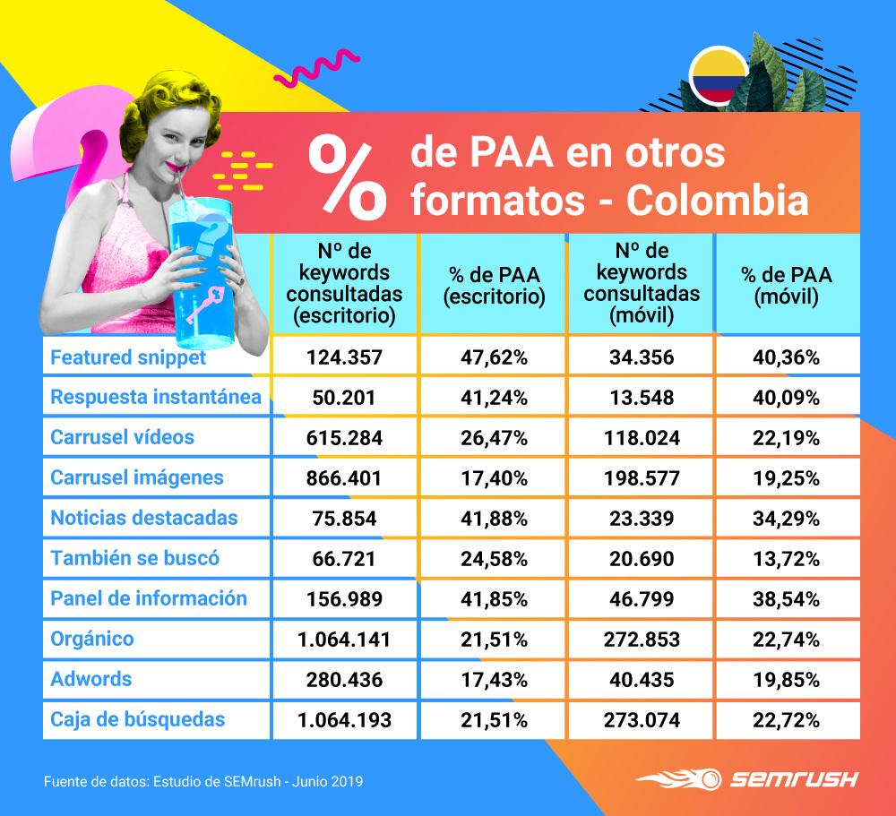 People Also Ask - Relación con otros formatos Colombia