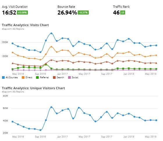 Von SEMrush Traffic Analytics generierter PDF-Bericht