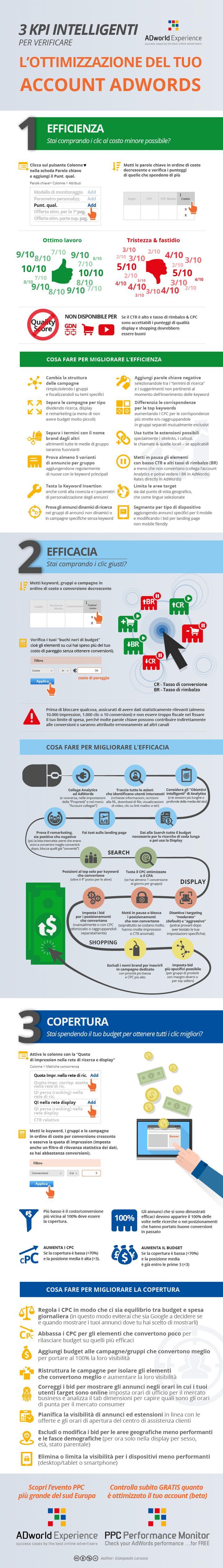 Infografica: come ottimizzare il tuo account AdWords