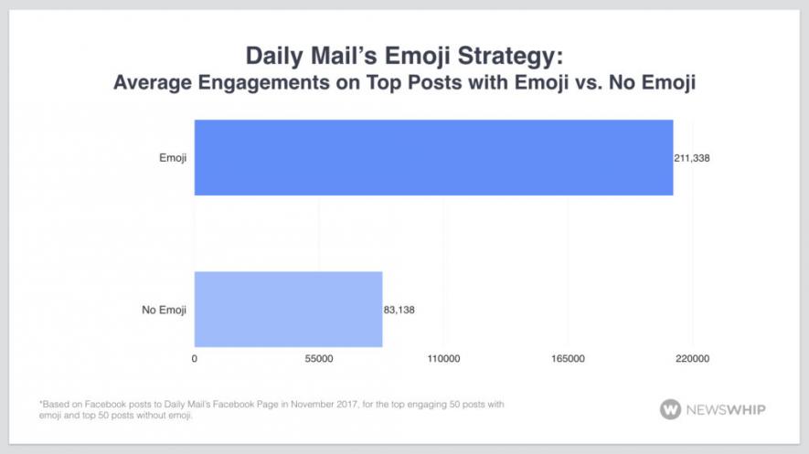 Post social con o senza emoji: quali ottengono più click?