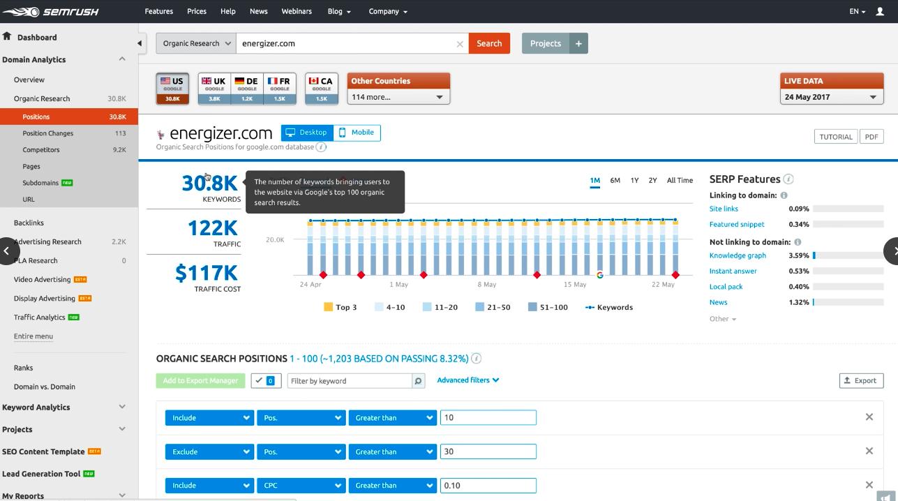 SEMrush Domain Analytics Keyword Positions report