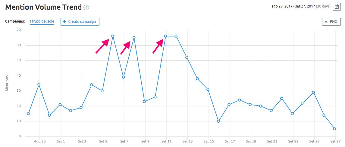Mention Volume Trend di Brand monitoring tool di SEMrush