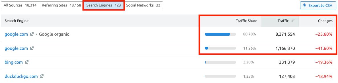 Analyzing Other Websites' Traffic with SEMrush . Image 4