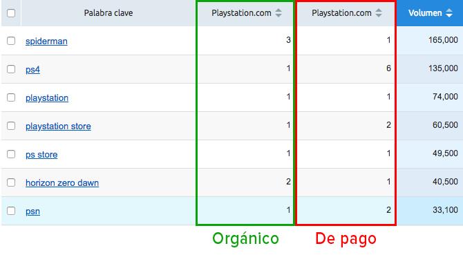 SEO y PPC - Playstation