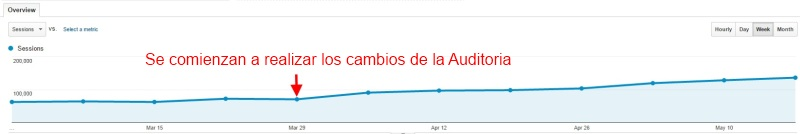 grafico analytics