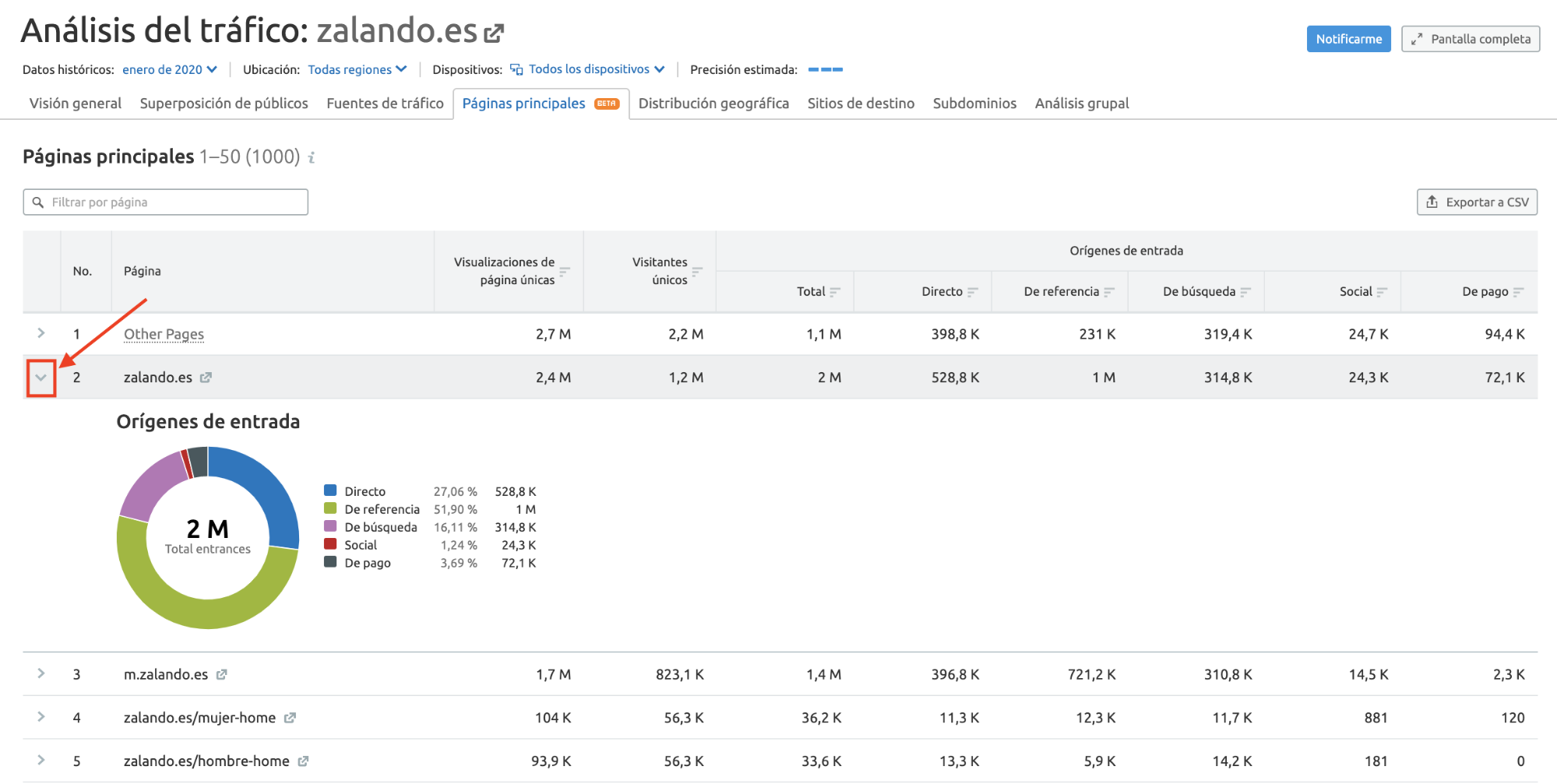 Novedades de SEMrush Enero 2020 - Informe Traffic Analytics