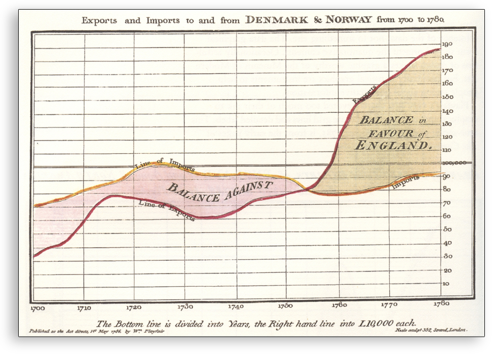 Visualización de datos - Ejemplo exportaciones Dinamarca y Noruega