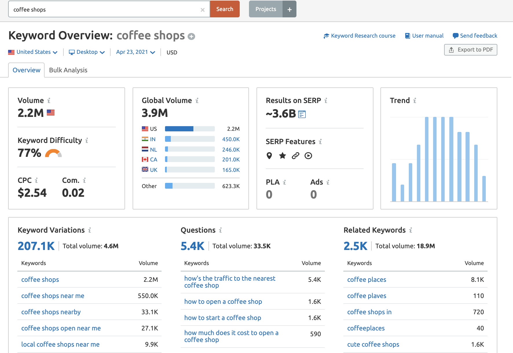 coffee shops semrush keyword overview