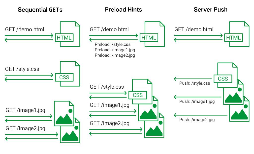 HTTP/2 Server Push chart