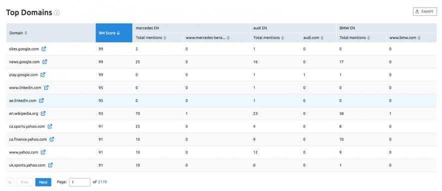 16-top-domains.png
