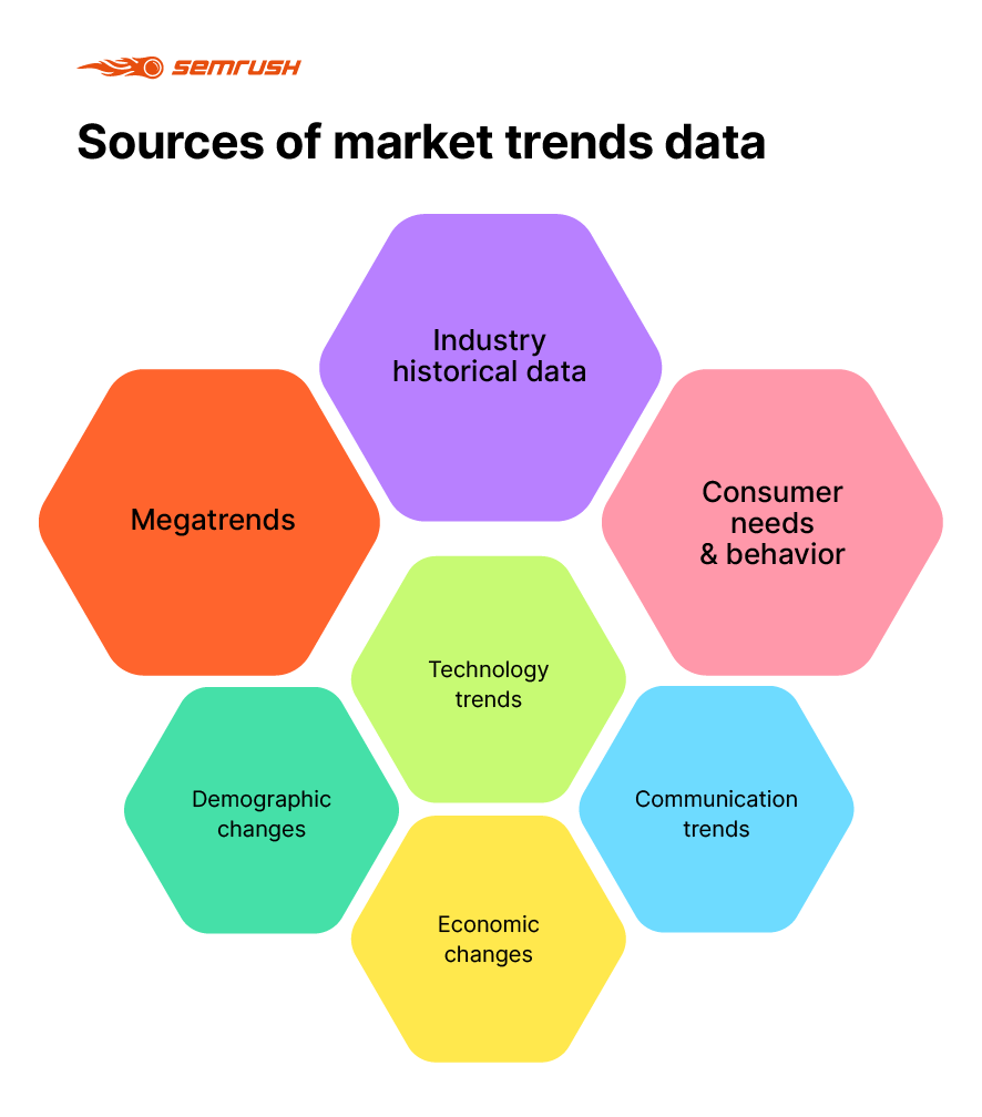 Sources of market trends data