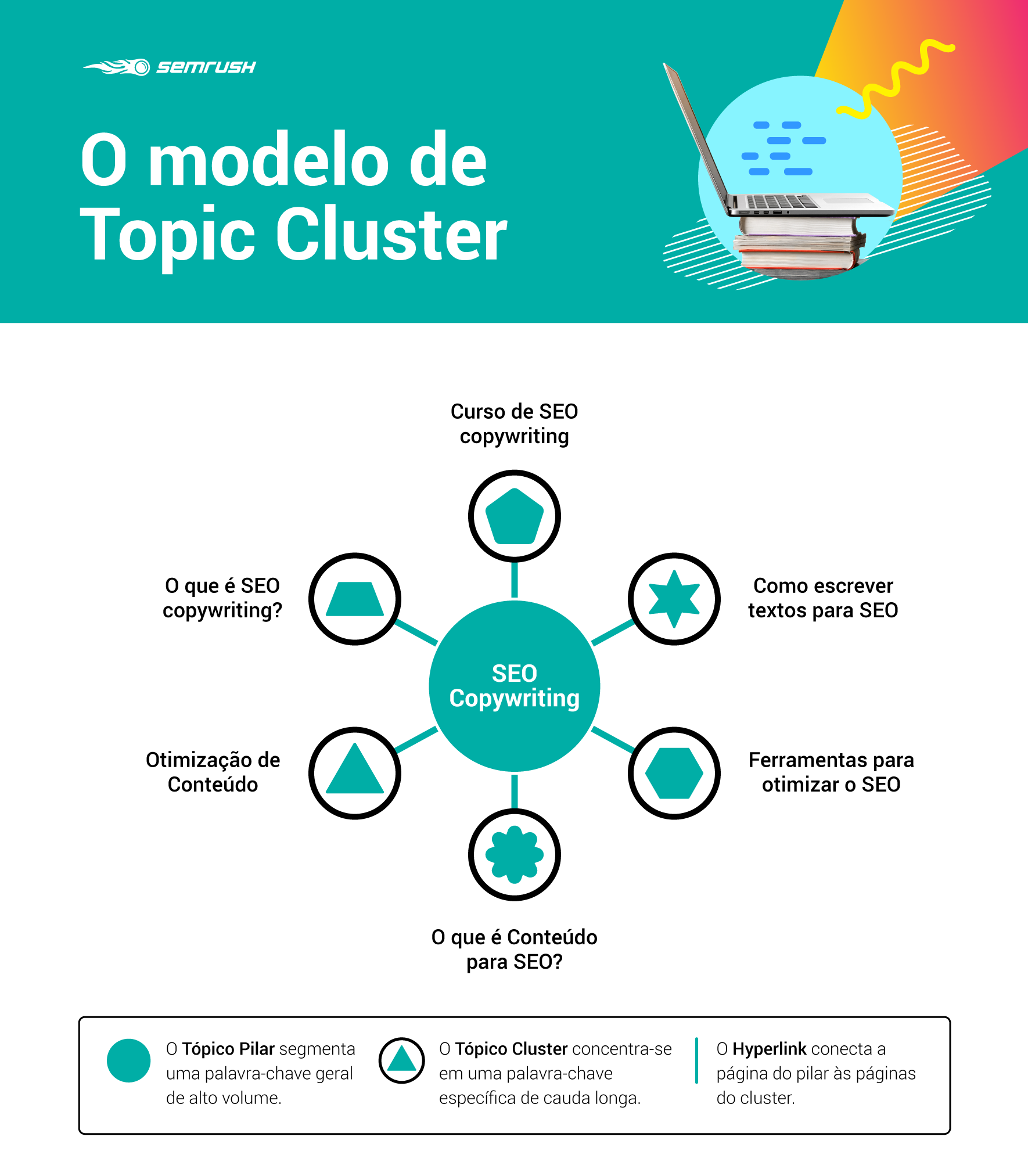 The Topic Cluster Model according to HubSpot