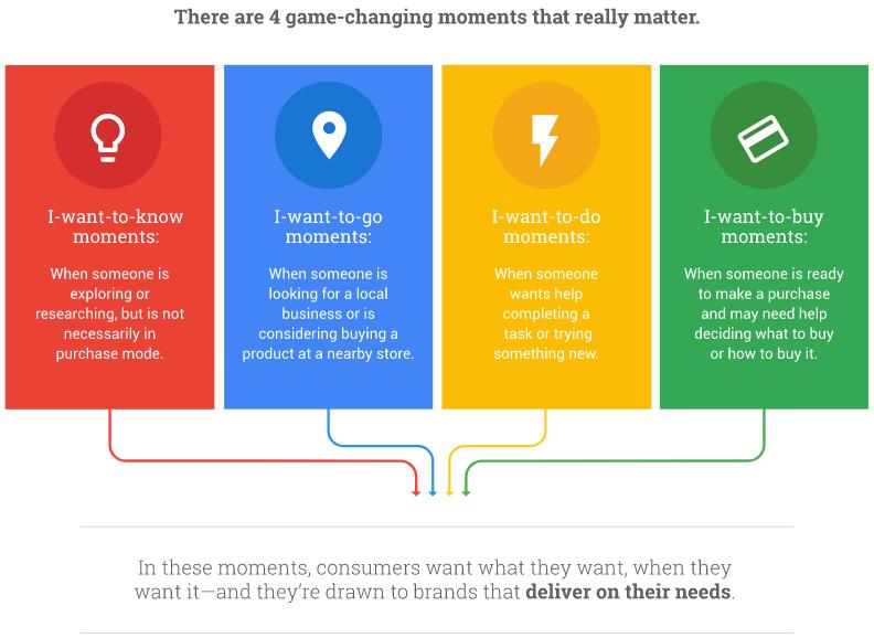 Micro-moments : recherche sur mobile