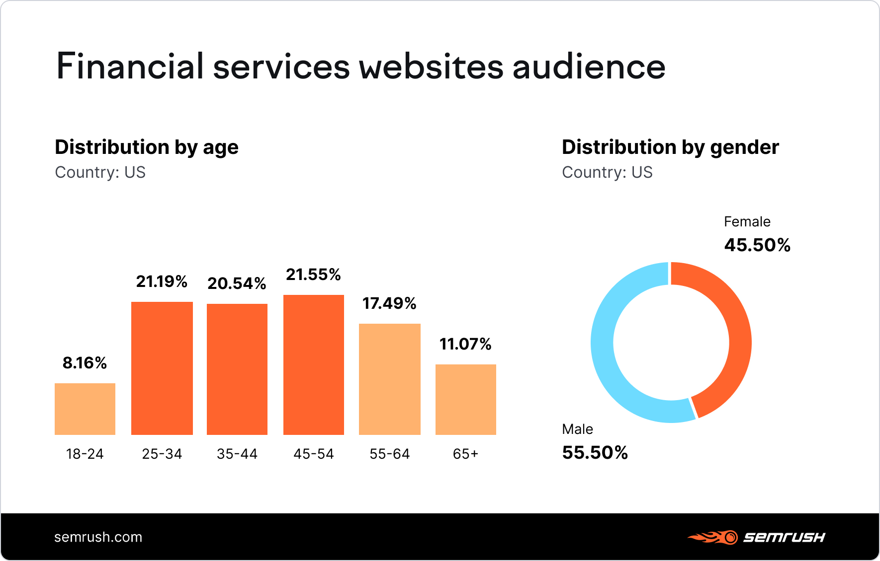 Financial services websites audience