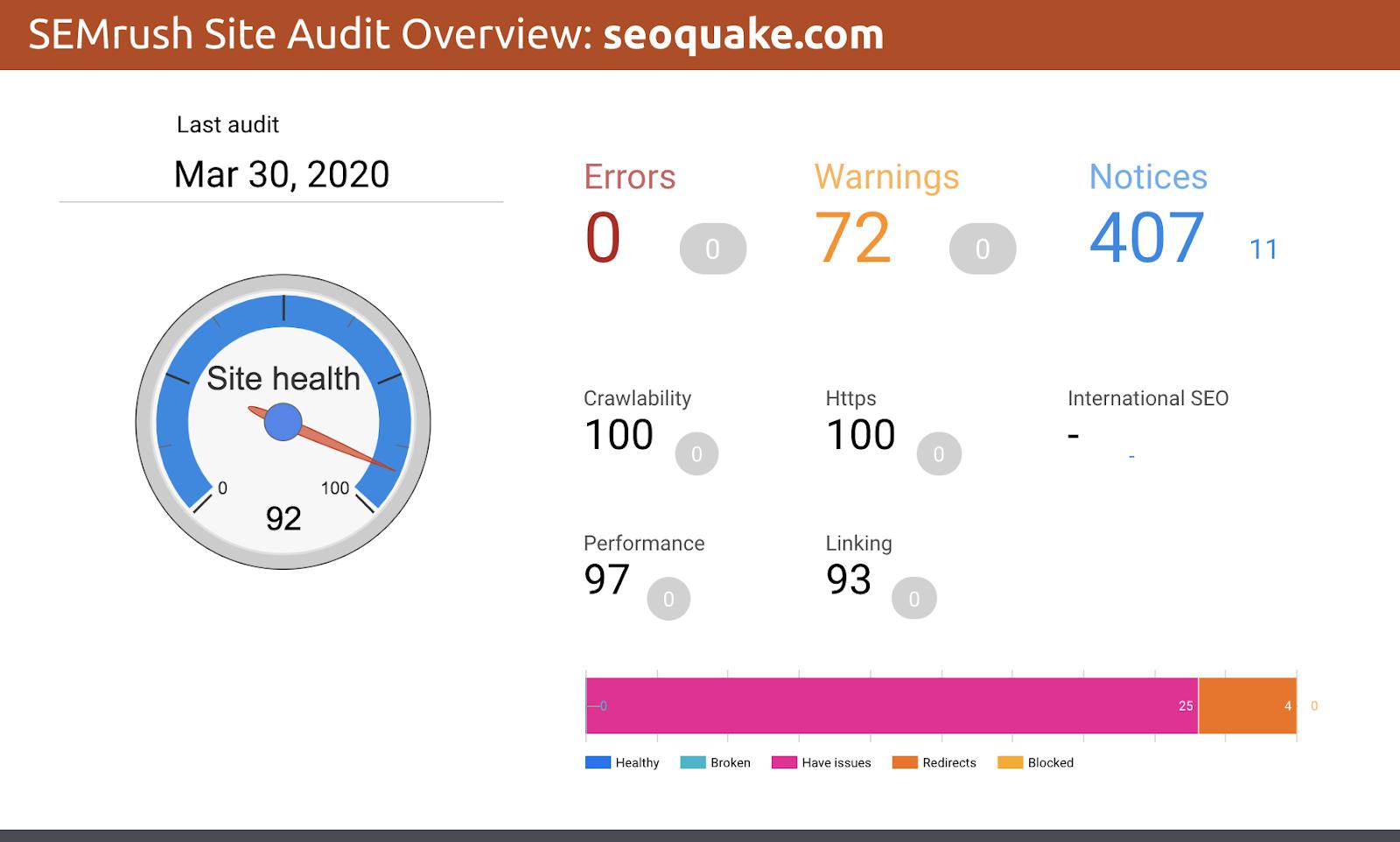 SEMrush Site Audit Overview