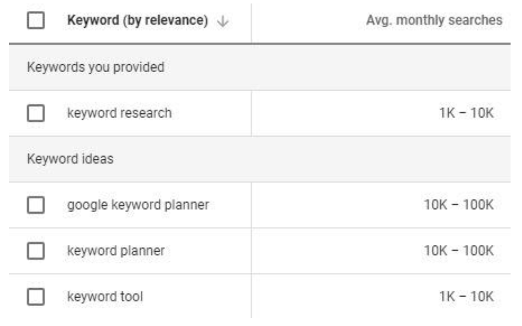Herramientas de palabras clave - Google Ads tráfico