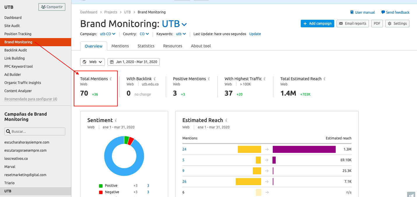 Linkbuilding de caildad - Monitoreo de marca de SEMrush